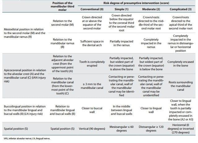 Avaliação do grau de dificuldade com base na Classificação de Juodzbalys and Daugela